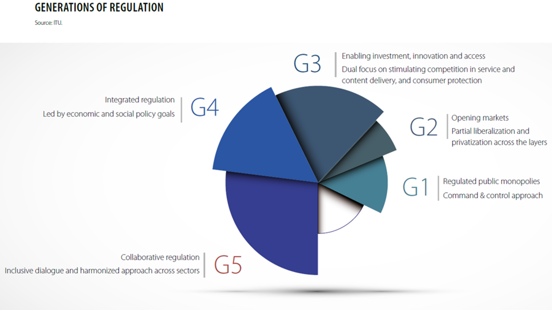 The TRA is highly ranked for the Generation of Regulation according to ITU.