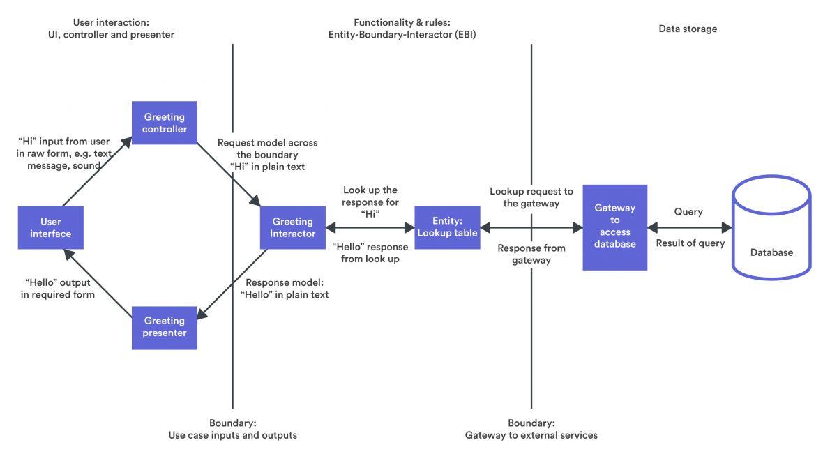 EBI System Diagram