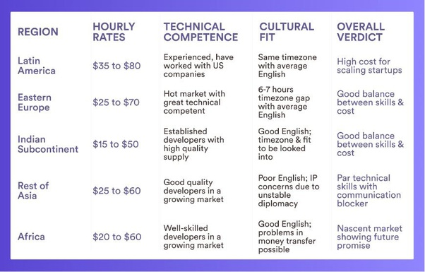 Freelancer-hourly-rates-by-geography-6mxj8