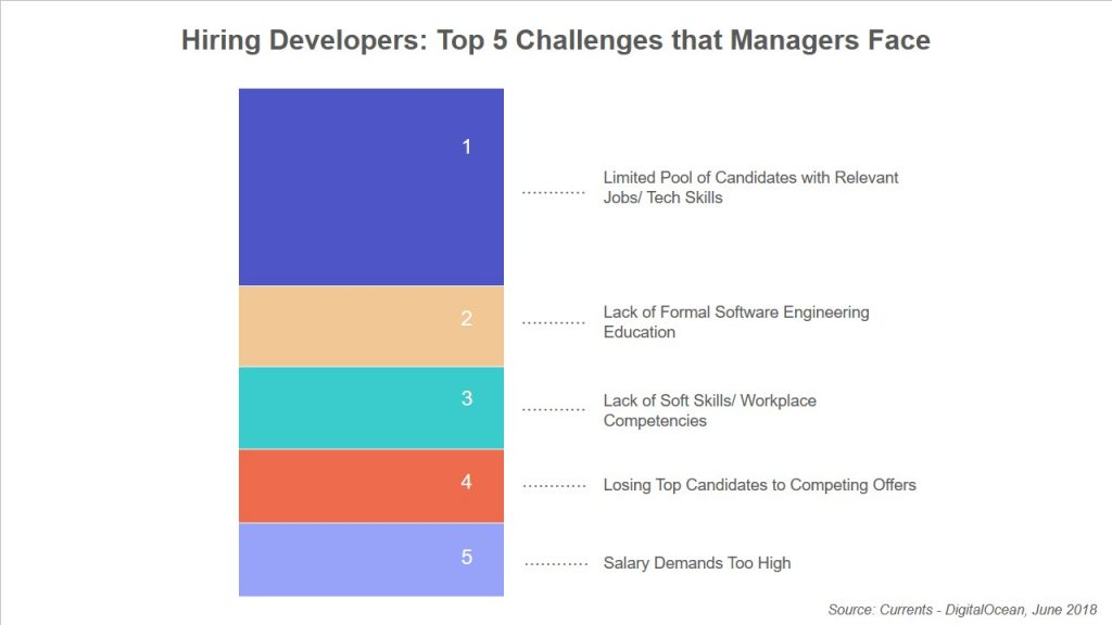 Hiring-Developers-Top-5-Challenges-that-Managers-Face-oycp2