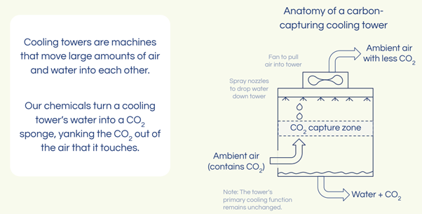 Cooling towers explained