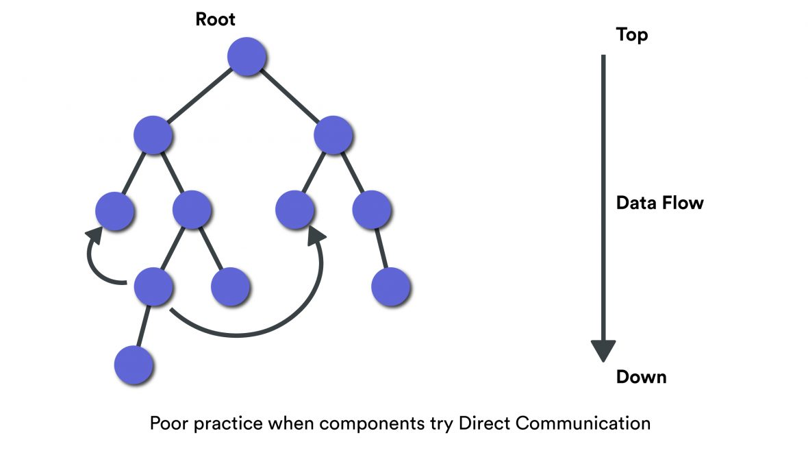 React unidirectional data flow
