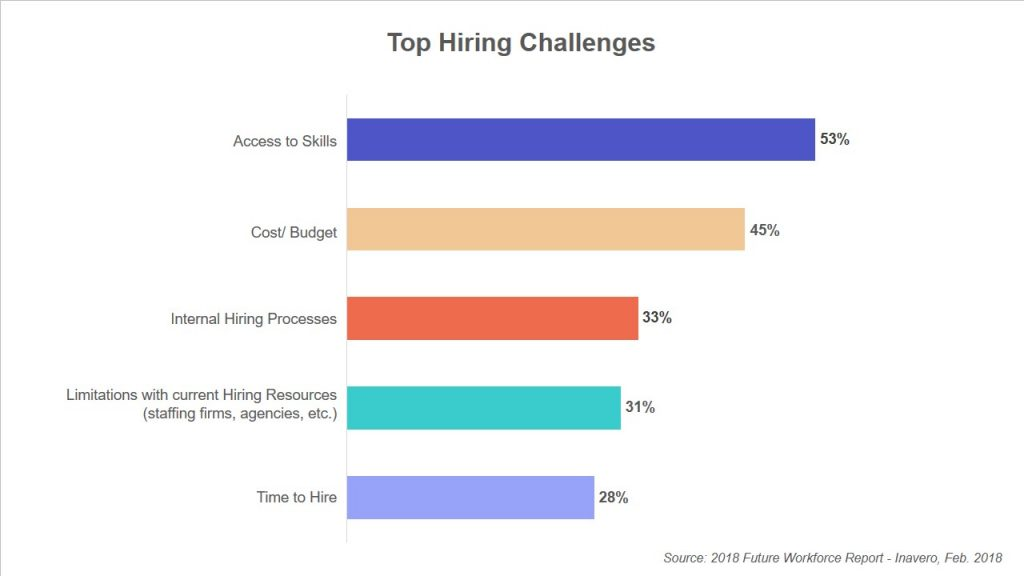 Top-Hiring-Challenges-x3o90