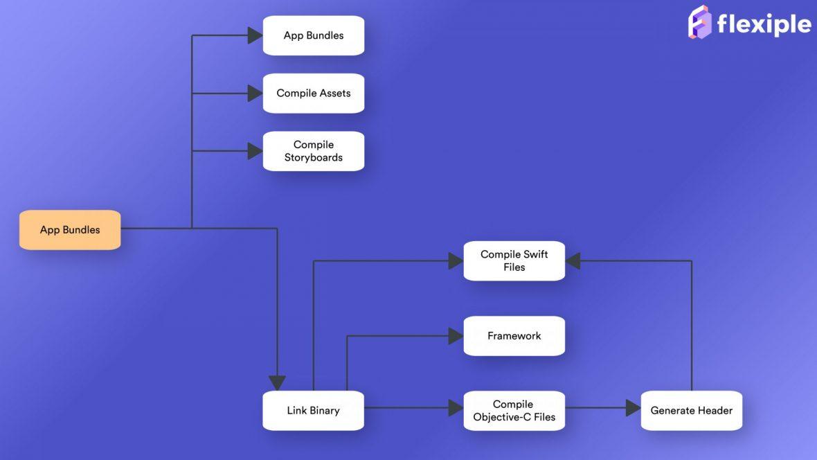 Xcode-Build-Process-1180x664-5y3lv
