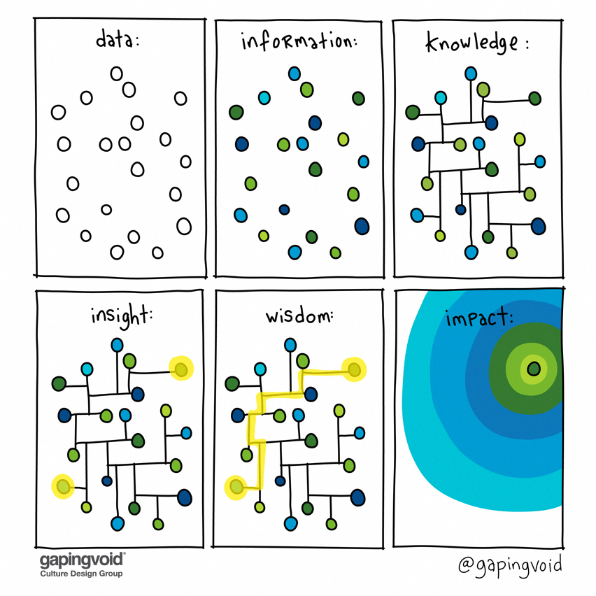 Data to impact model by @gapingvoid
