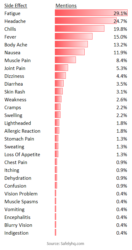 The Most Commonly Reported Covid-19 Vaccine Side Effects. Source: Safelyhq.com