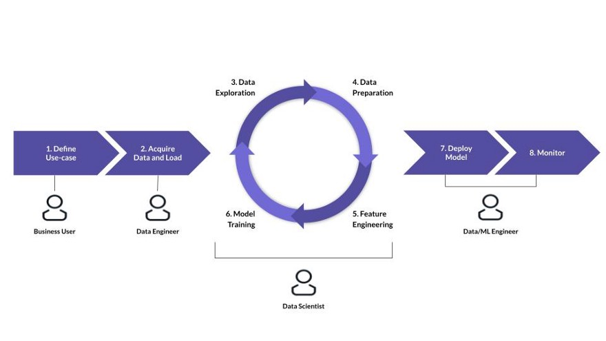 Fig 1: The ML lifecycle where the Data Scientist need to coordinate their work across teams and disciplines