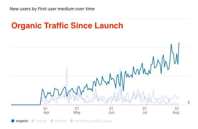 Organic Traffic Since Site Launch