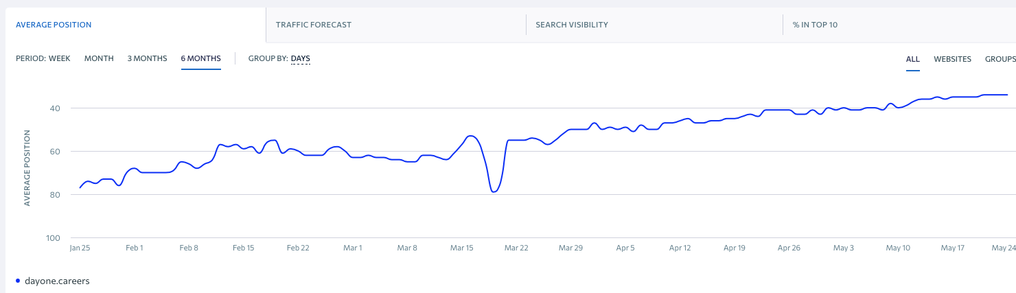 Day One Careers average search rank, Google USA (SERanking)