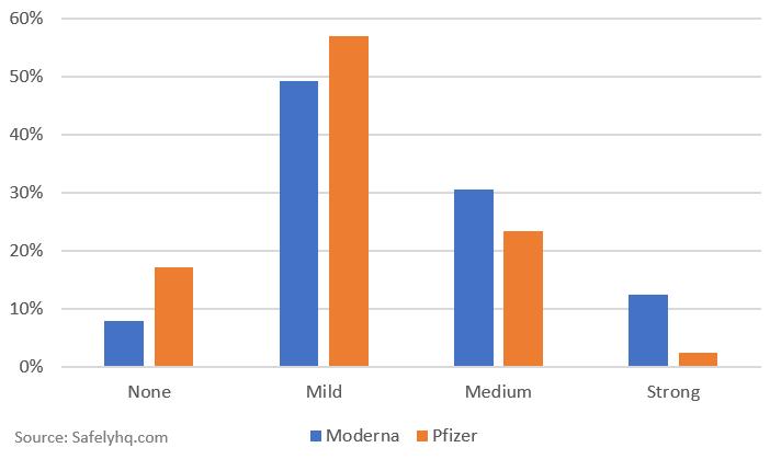 Covid-19 Vaccine Side Effect Comparison - Pfizer vs Moderna. Source: Safelyhq.com