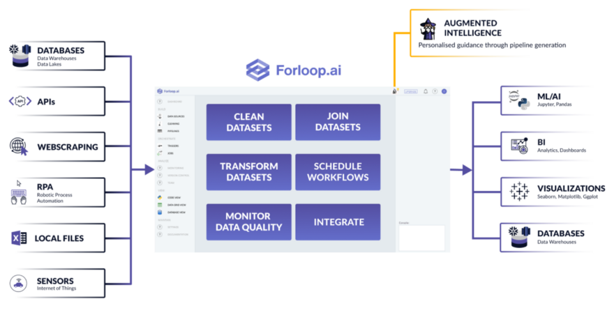 Overview of the Forloop.ai platform