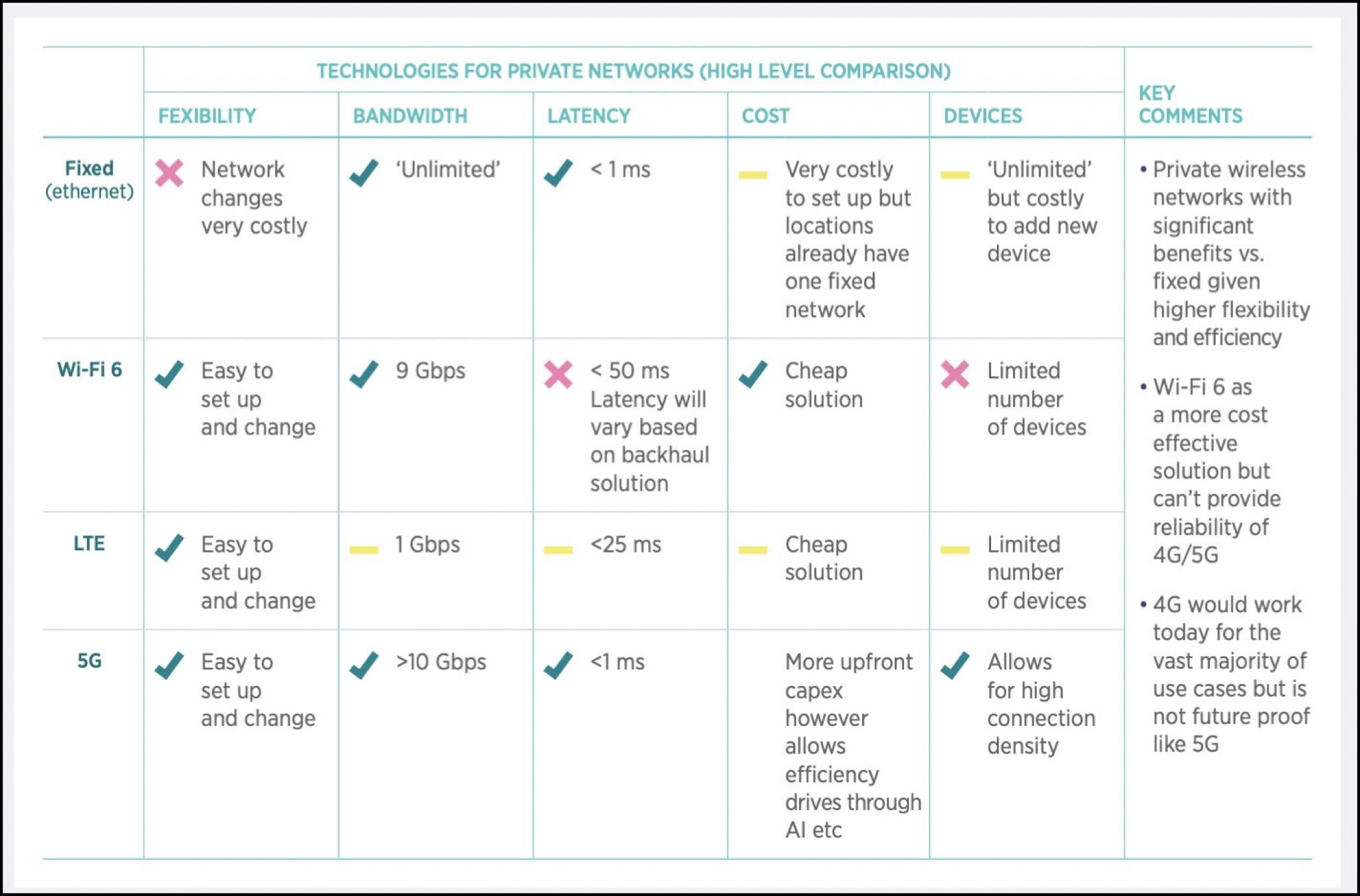 Wi-Fi and Private LTE and Private 5G comparison