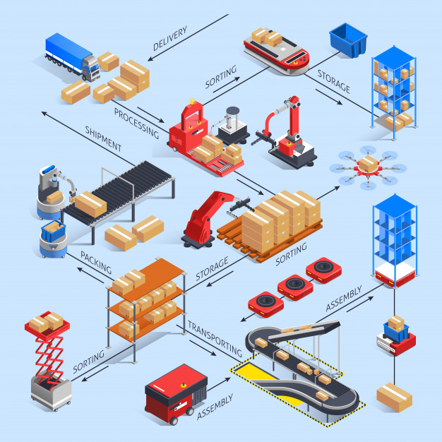 IoT for Digital Warehouse Transformation
